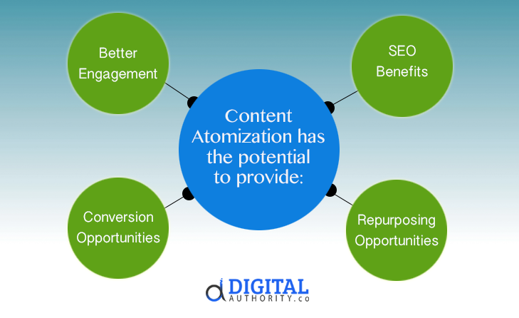 Benefits of Content Atomization