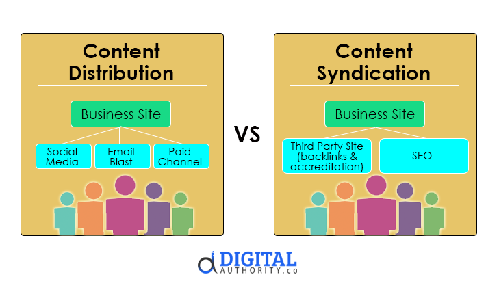 ontent Distribution & Syndication - What's the Difference