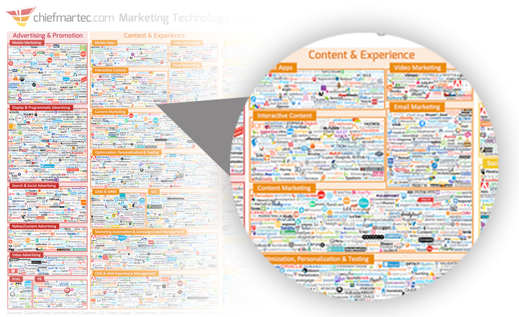 content marketing tools 2017 - chiefmartec content tools