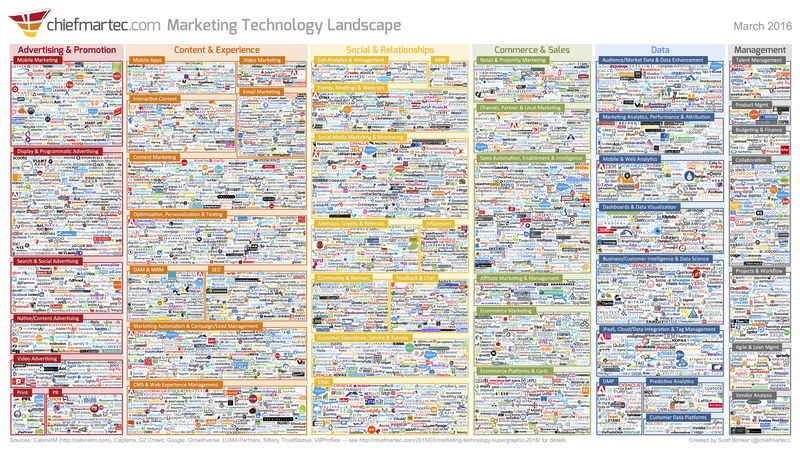 content marketing tools - marketing technology landscape