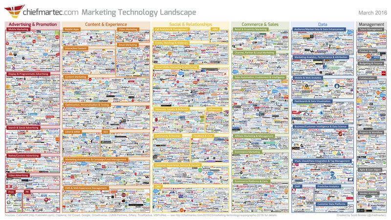content marketing tools - marketing technology landscape
